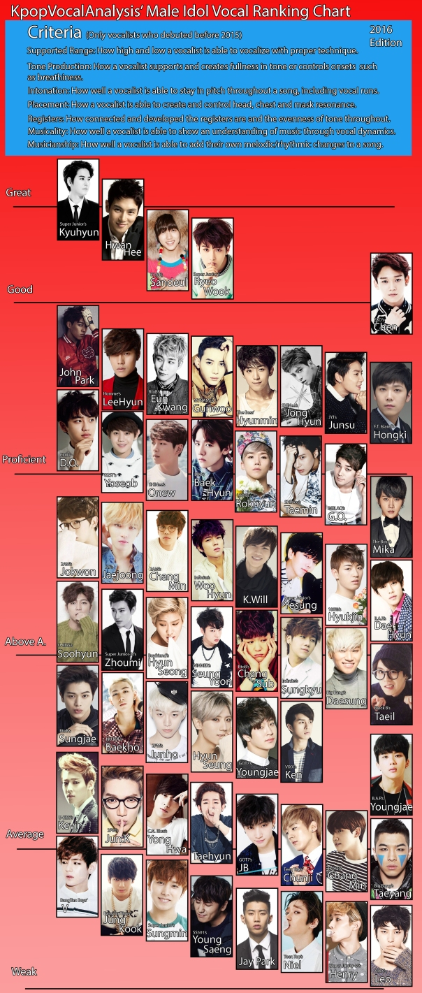 Vocal Analysis Male Vocalists Ranking Allkpop Forums